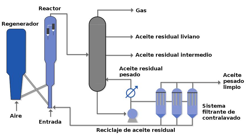 Aceite residual clarificado
