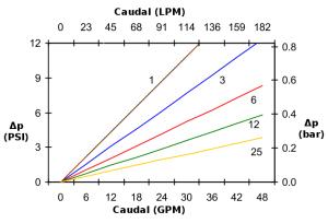 PFP75-4: Gráfico de presión diferencial frente al caudal