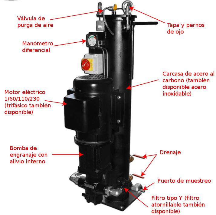 LSF: Filtro estacionario para líquidos