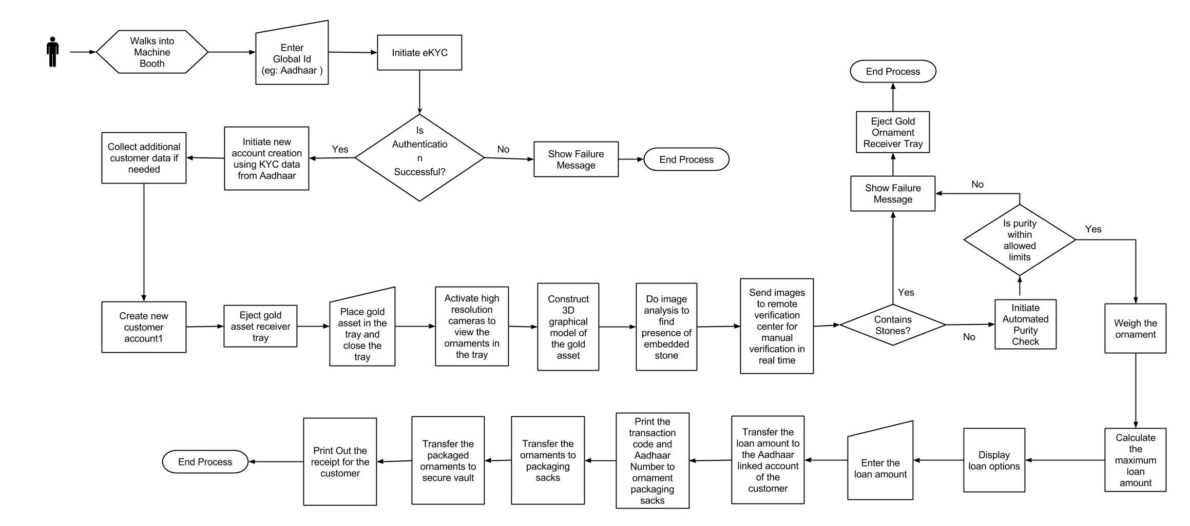mortgage process diagram briggs amp stratton carburetor gold loan machine finahub