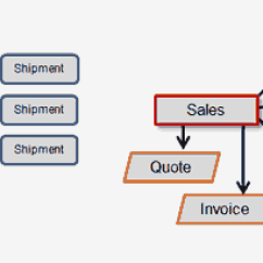 Inventory Management Model Diagram International 4300 Stereo Wiring System Free 14 Day Trial Of The Intermediate Concepts