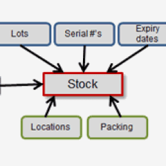 Inventory Management Model Diagram Stir Plate Wiring Warehouse Systems Finale Stock Is Stored In Warehouses Or Other Specific Locations And Within Those Bays Aisles Bins A System