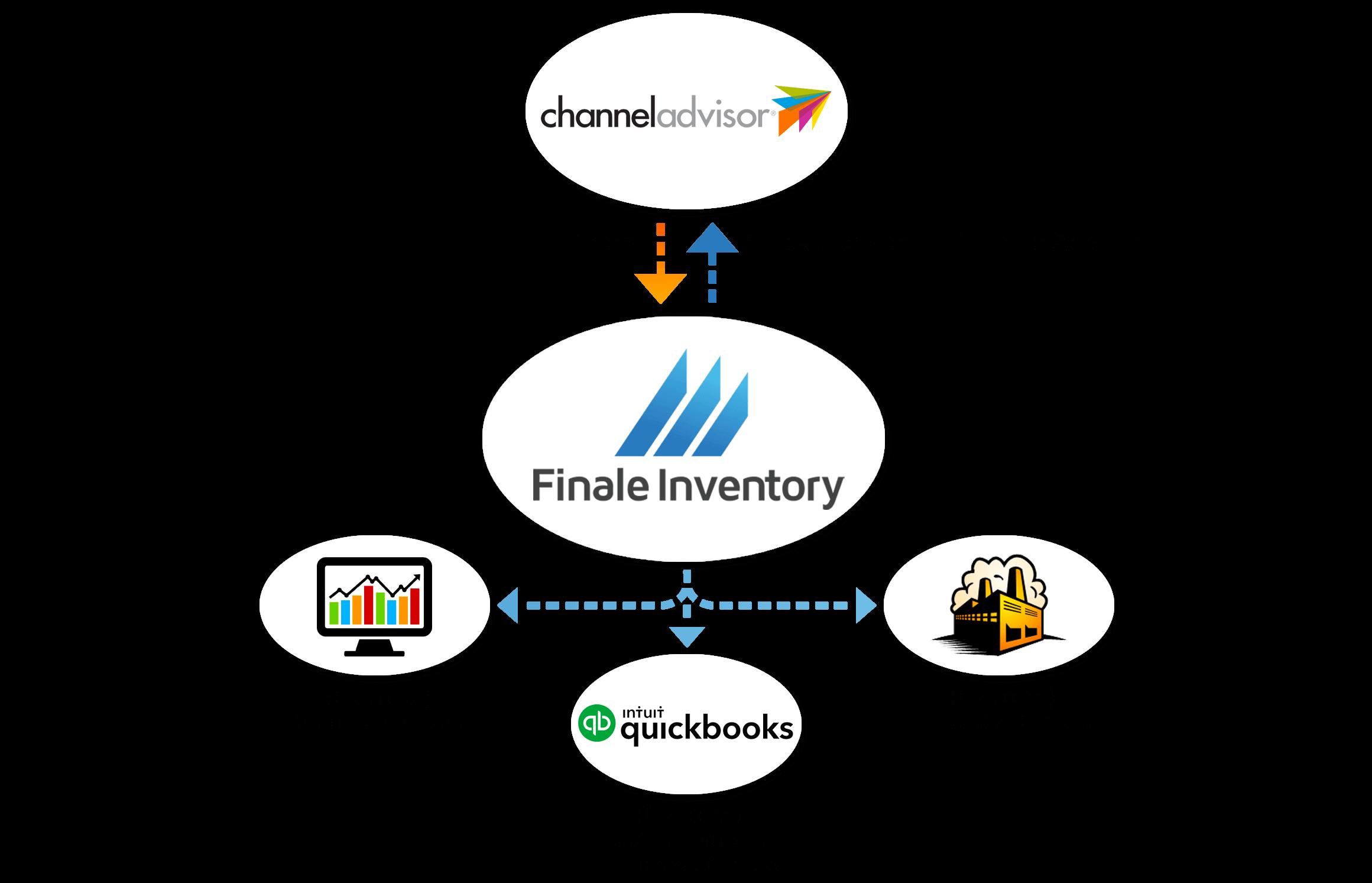 ChannelAdvisor Inventory Management Software Integration