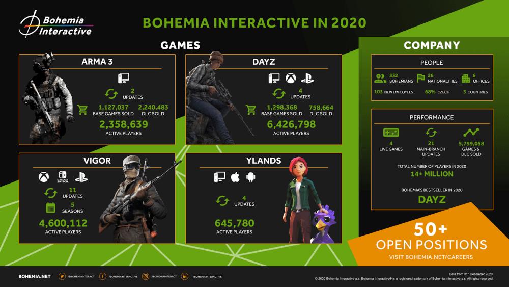 Bohemia em 2020