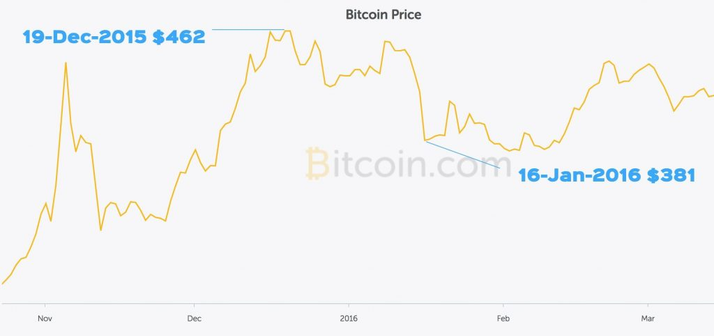 Bitcoin prices falling as Chinese are cashing out