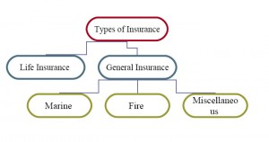 classification of insurance