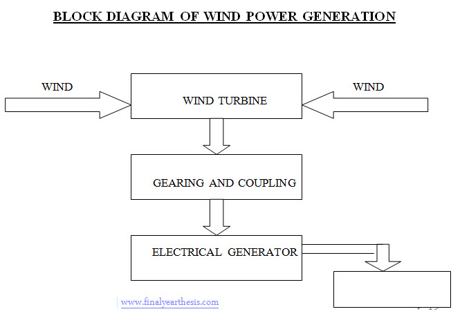 Generation Of Electricity From Wind Power