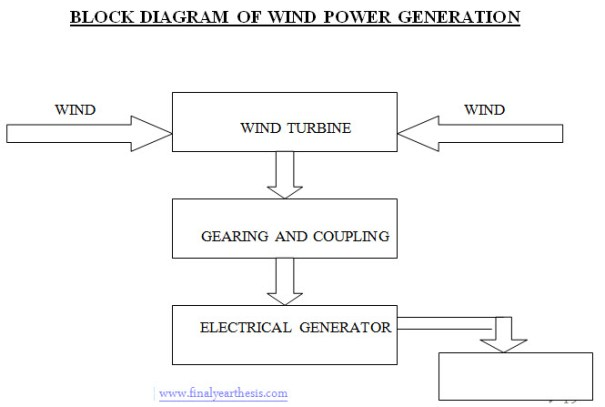 Block Diagram of Wind Power Generation