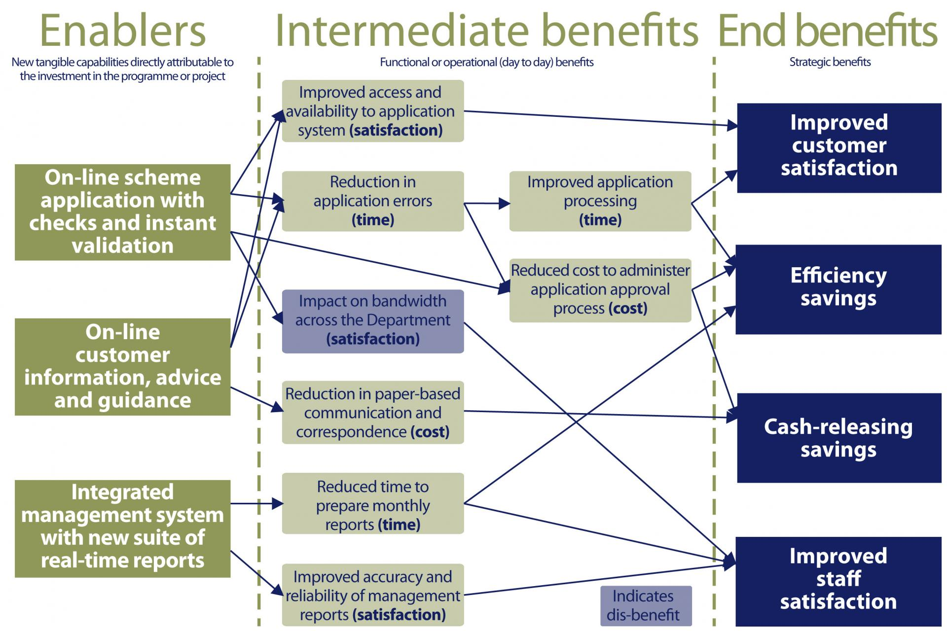 project impact diagram oxygen shell identifying and structuring programme benefits benefit modelling example