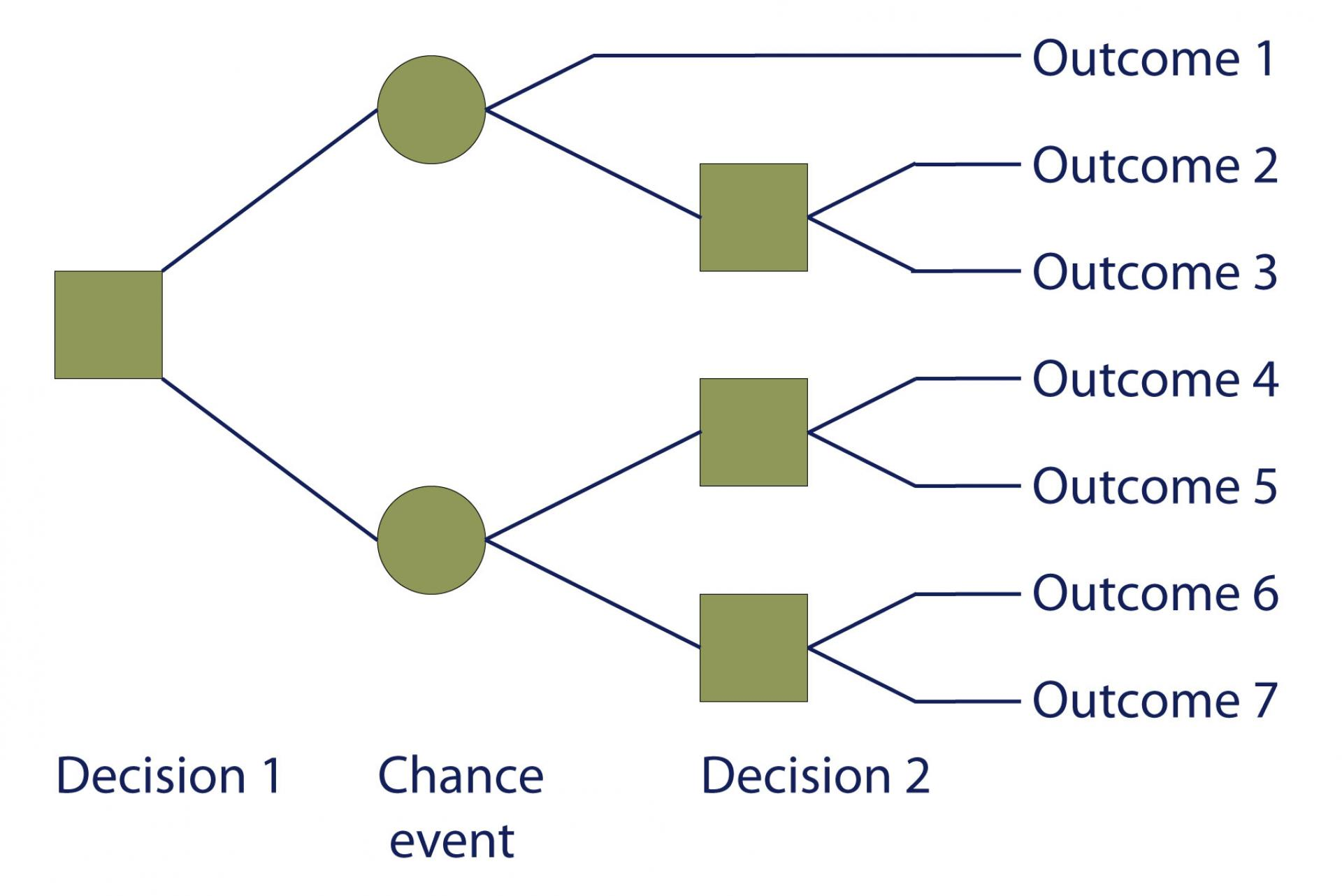 risk decision tree diagram boss audio wiring project management library