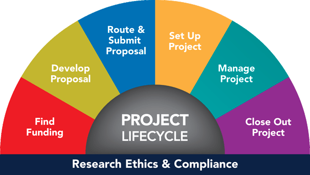Project Grant Lifecycle University Of Michigan Finance