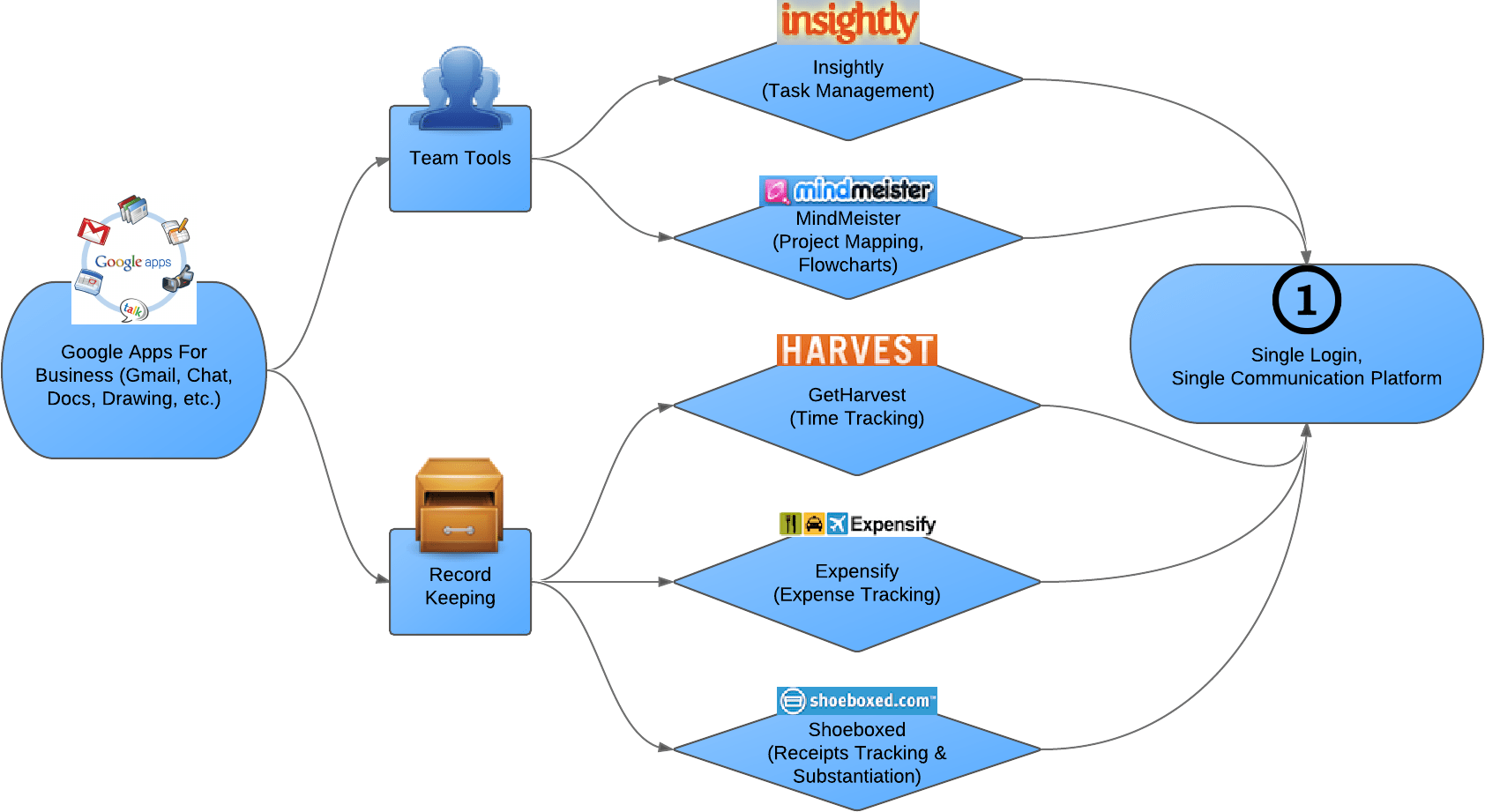 crm workflow diagram different parts of plant google flow chart the for adwords