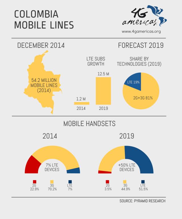 LTE en ColombiaVF-EN ALTA