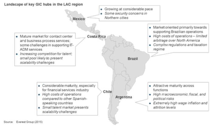 landscape of key gic hubs in LAC region