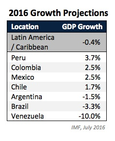colombia imf growth