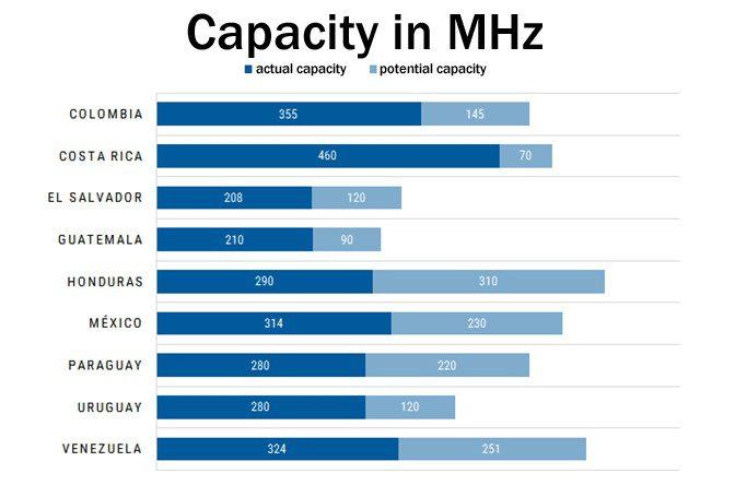 latin-america-mhz-capacity