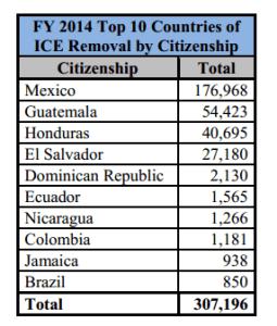 Graphic Courtesy U.S. Dept. of Homeland Security