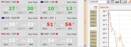 Finance Corner - Swissquote