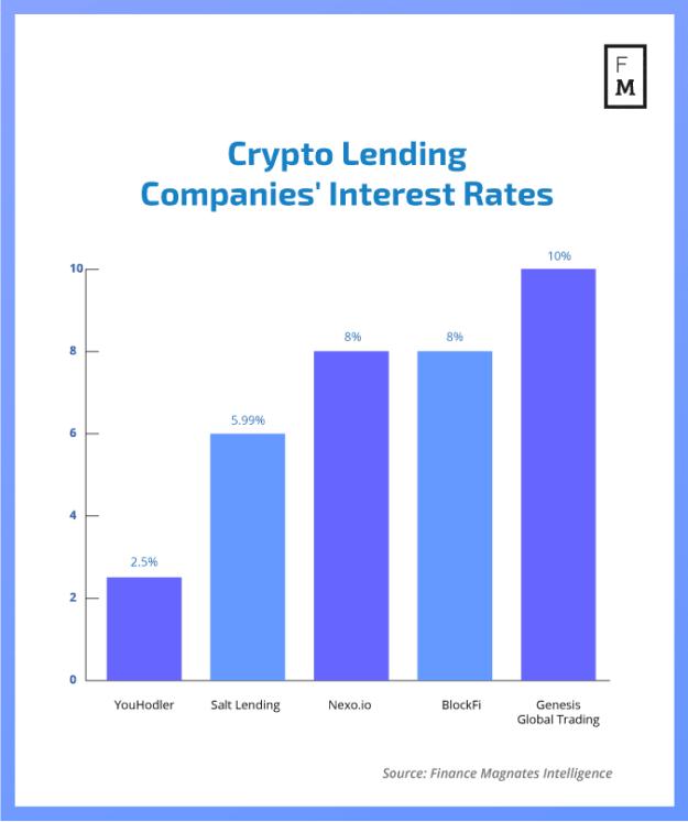 Crypto lending platforms interests rates