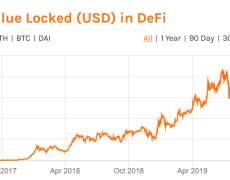 DeFi Saw Massive Growth in 2019--Will it Continue Through 2020?