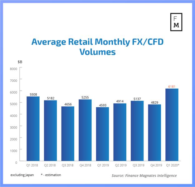 FX and CFD volumes coronavirus