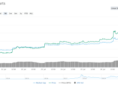 Will Bitcoin's Weekend Push Past $10k Break the 'Curse of 10,000'?