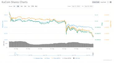 KuCoin: Benutzergelder werden nach dem Hack über 150 Mio. USD am Freitag vollständig gedeckt