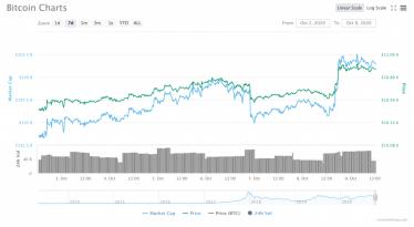 Stimulus Drama, DOJs Crypto Guidelines & More: Eine große Woche für Bitcoin