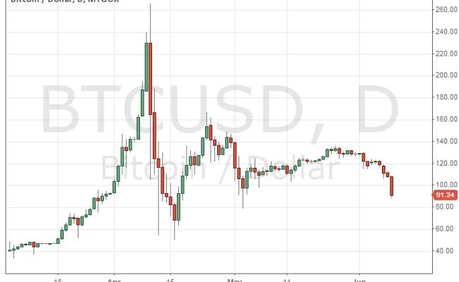 Tradingview Adds Bitcoin Charts Finance Magnates
