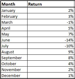 calculating monthly returns