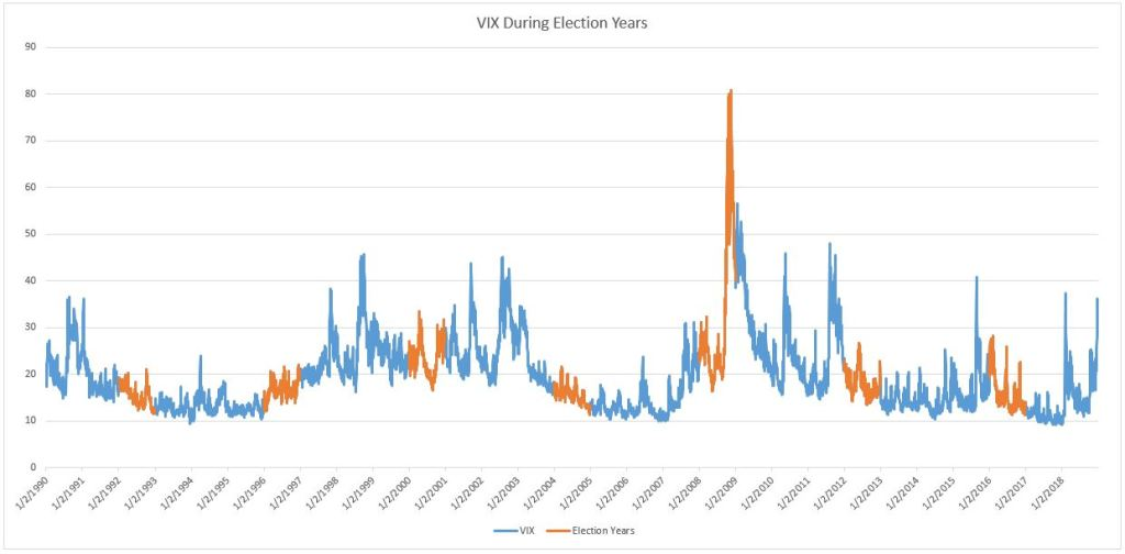 VIX during election years