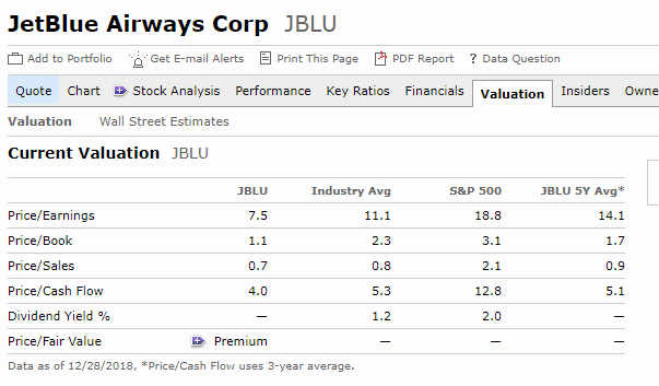 jetblue financial ratios