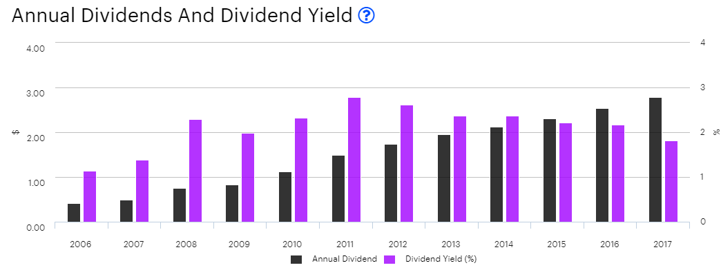 acn dividend yields