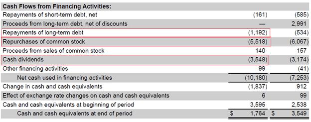 home depot financing cash flows