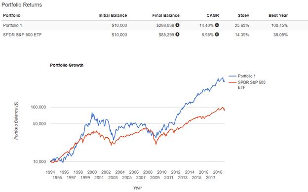 home depot stock vs S&P 500