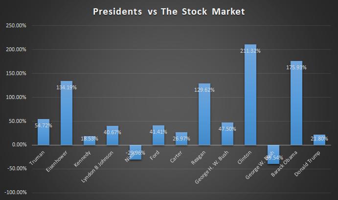 presidents vs stock market