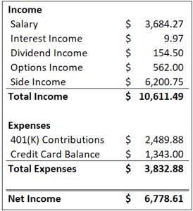 February 2019 Income Statement