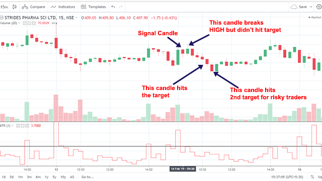 Chart 2 for Reverse Trade in SHINING STAR Strategy