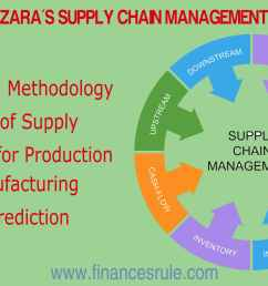 about supply chain management  [ 1920 x 1080 Pixel ]