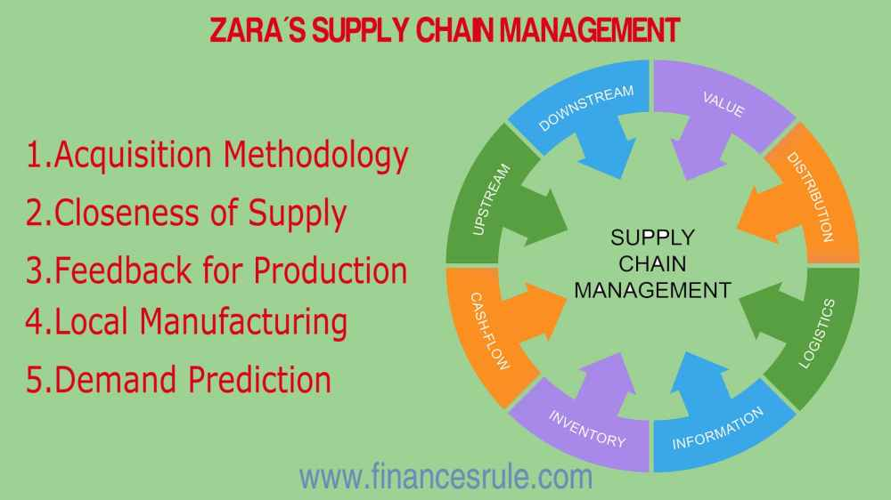 medium resolution of about supply chain management