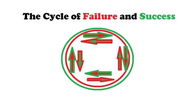 The Multidirectional Cycle of Failure and Success