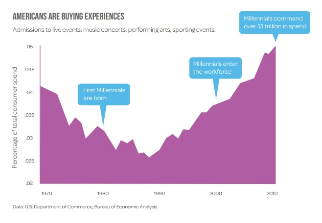 Overcome fomo fear of missing out in 7 steps finance - Bureau of economic analysis us department of commerce ...