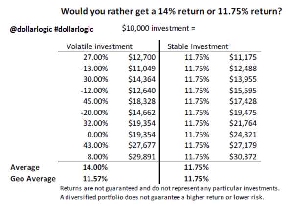 Average returns can be misleading (Graph credit to Andy Martin (@dollarlogic) and Career Press, Inc.)
