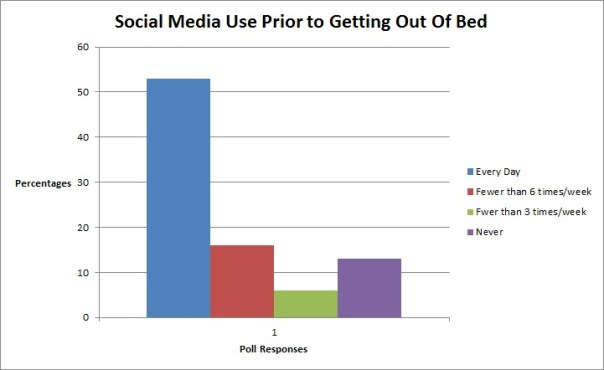 The results of a non-scientific Facebook poll on social media use.