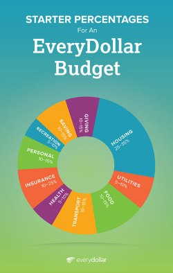 Blindly following percentages is just one reason why budgets fail