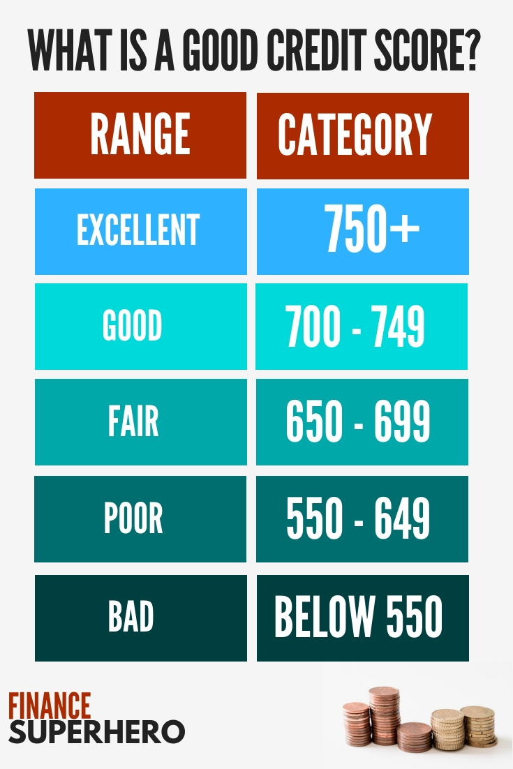 What is a good credit score? This credit score chart breaks down the credit score ranges generally used by MyFICO, VantageScores, and most lenders when determining lending rates.