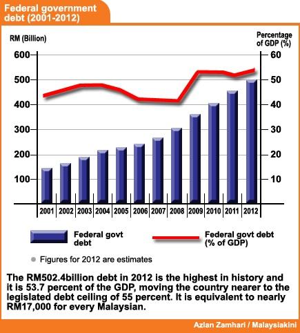 Budget 2013 - Federal Debt 2001 2012