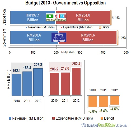 Budget 2013 - Government vs Opposition - Revenue, Expenditure, Deficit