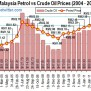 Fuel Prices Hike Can You Blame Pm Najib Alone