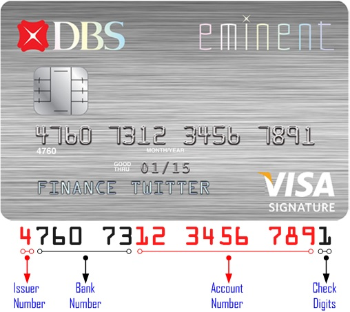 Cracking 16 Digits Credit Card Numbers – What Do They Mean?